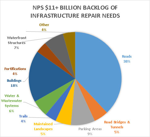 A breakdown of the $11 billion backlog of NPS infrastructure repair needs